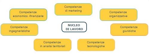 nucleo-lavoro